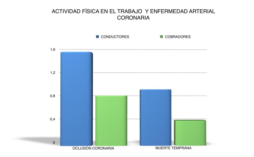 Fissac _ fisiología y actividad física y enfermedad arterial coronaria