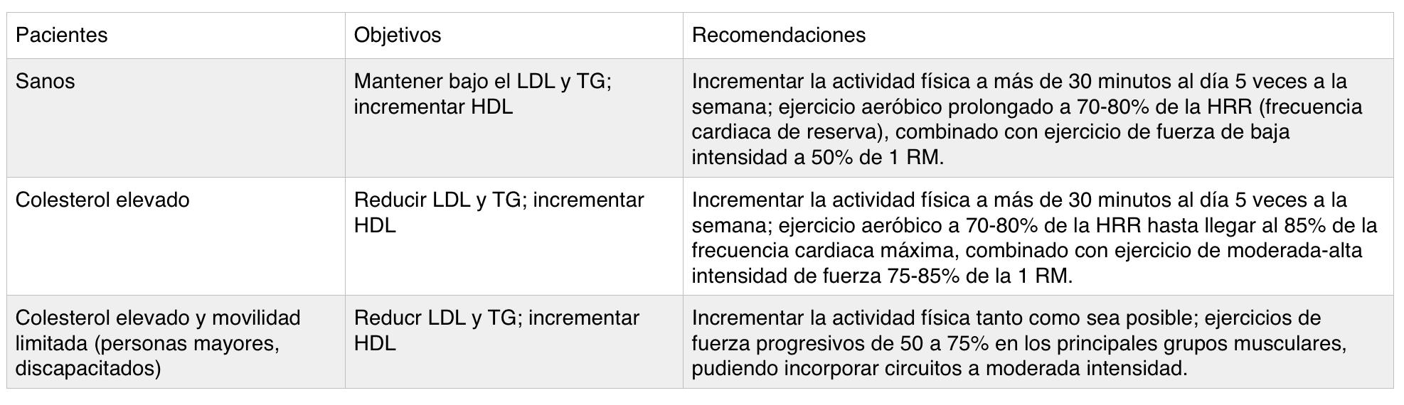 fissac _ recomendaciones ejercicio en personas con colesterol