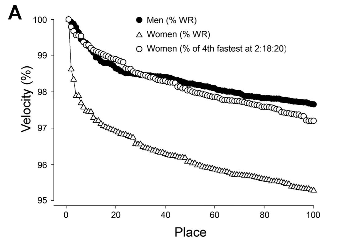 fissac _ tiempos mujeres vs hombres
