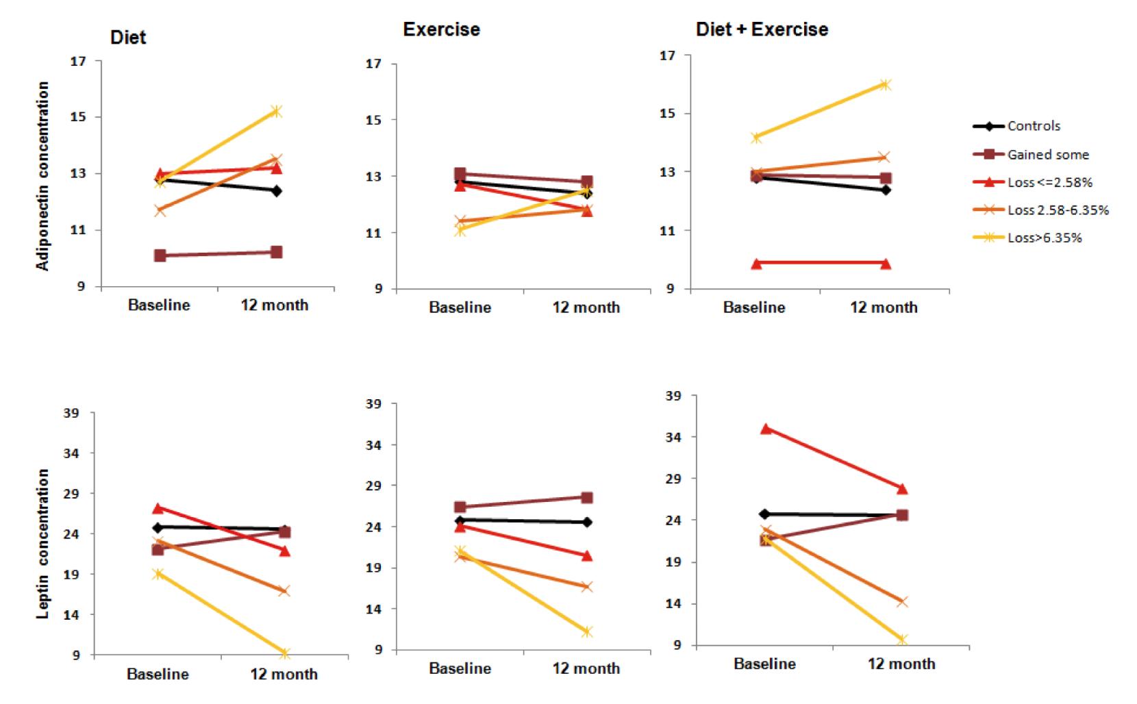 fissac _ leptina y ejercicio + dieta