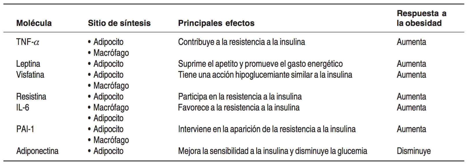 fissac _ Acciones de las citocinas involucradas en la inflamación asociada con obesidad