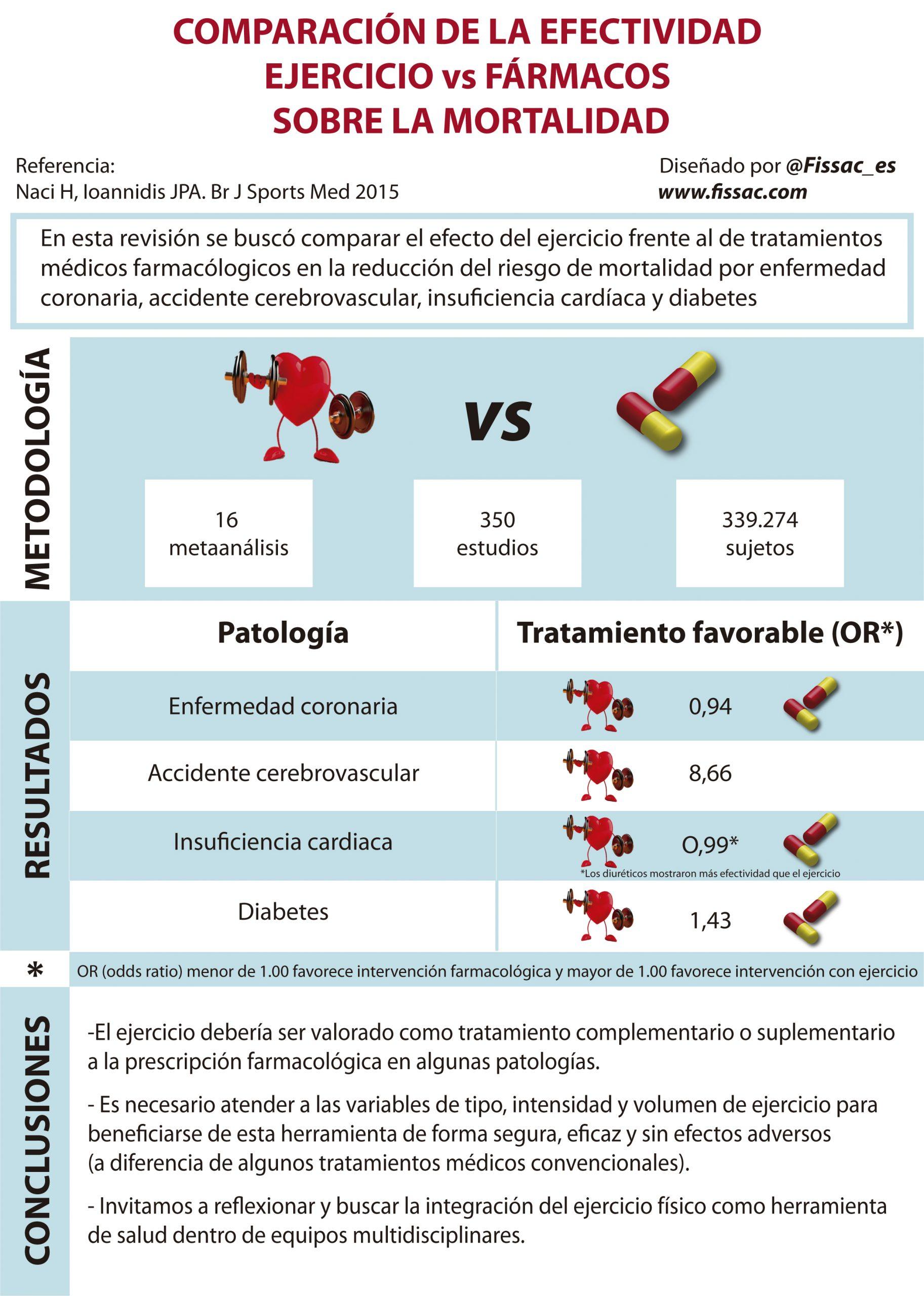 fissac _ fármacos vs ejercicio tratamiento