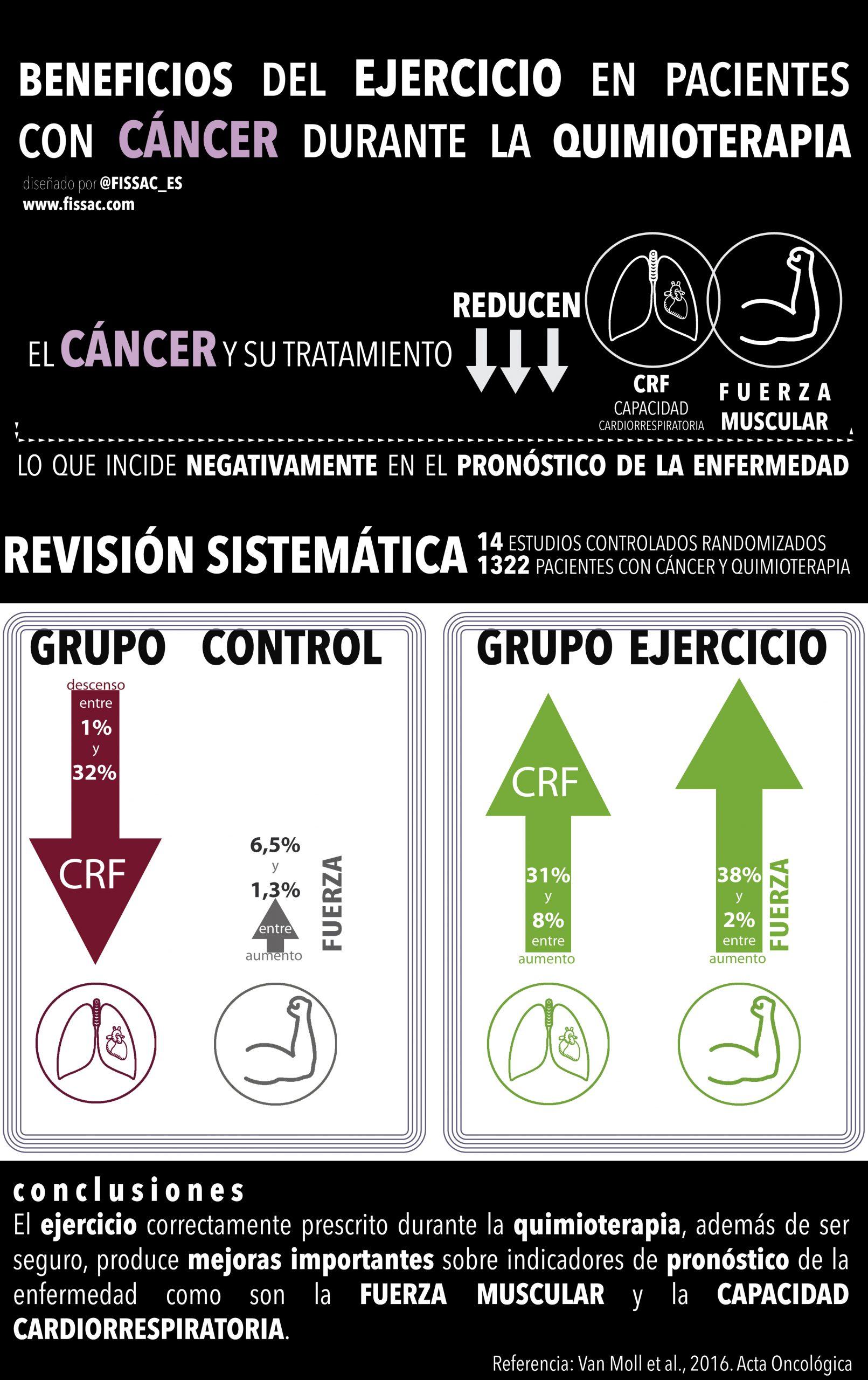 fissac_cáncer y ejercicio