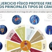 fissac_ ejercicio y cáncer