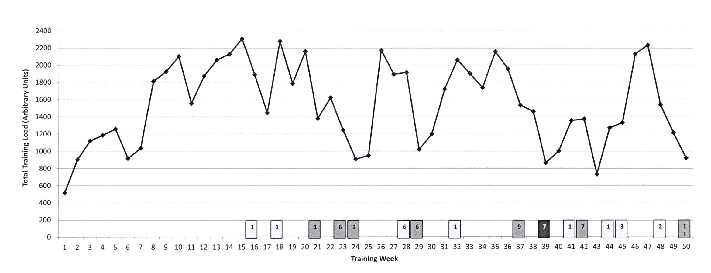Fissac - Distribución de la carga de entrenamiento de trialtón