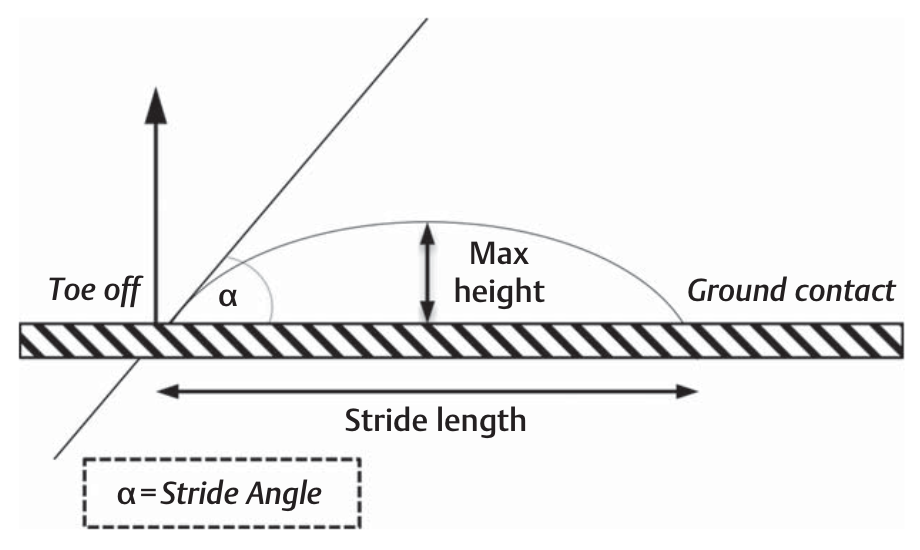 fissac _ técnica de carrera _ ángulo de pisada