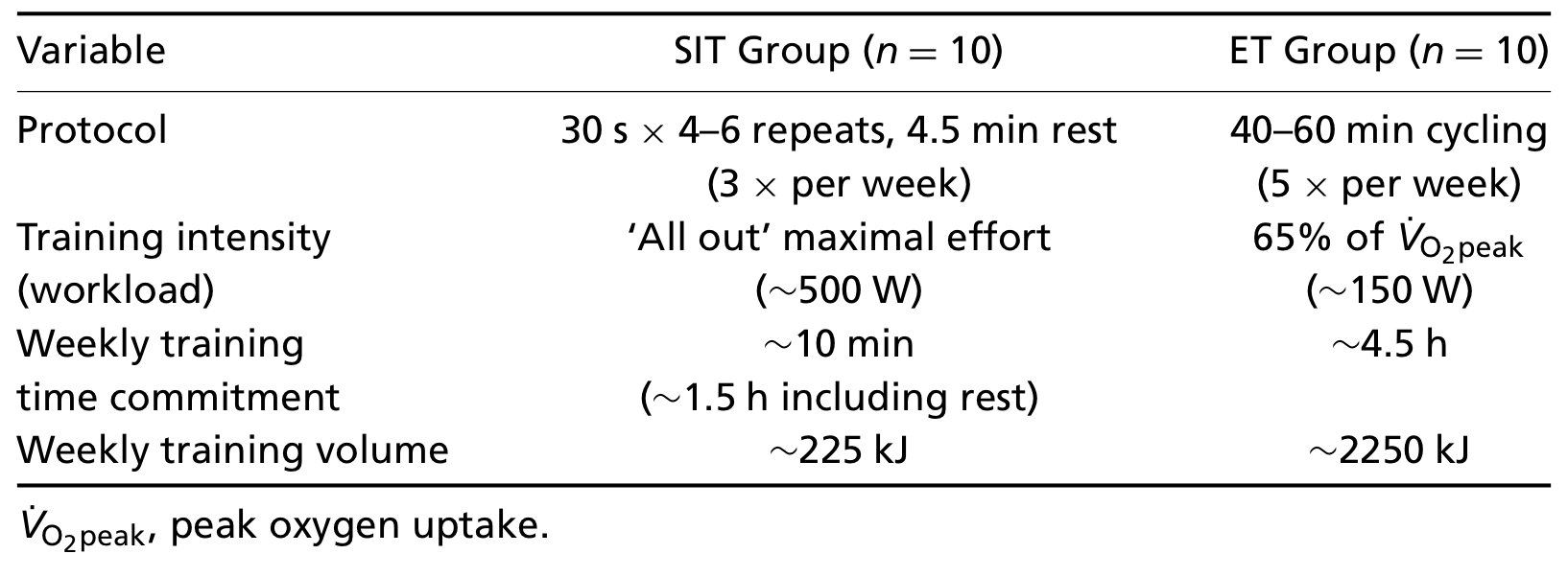 fissac_tabla 1 _ HIIT