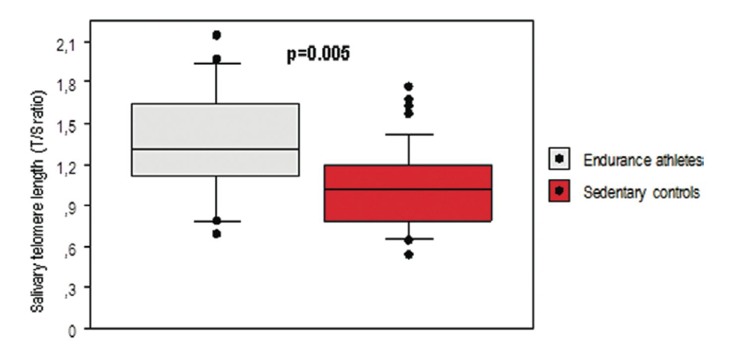 fissac _ longitud telómeros y ejercicio