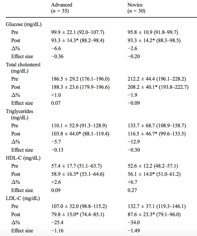 fissac _ valores glucosa y perfil lipídico entrenamiento mujeres