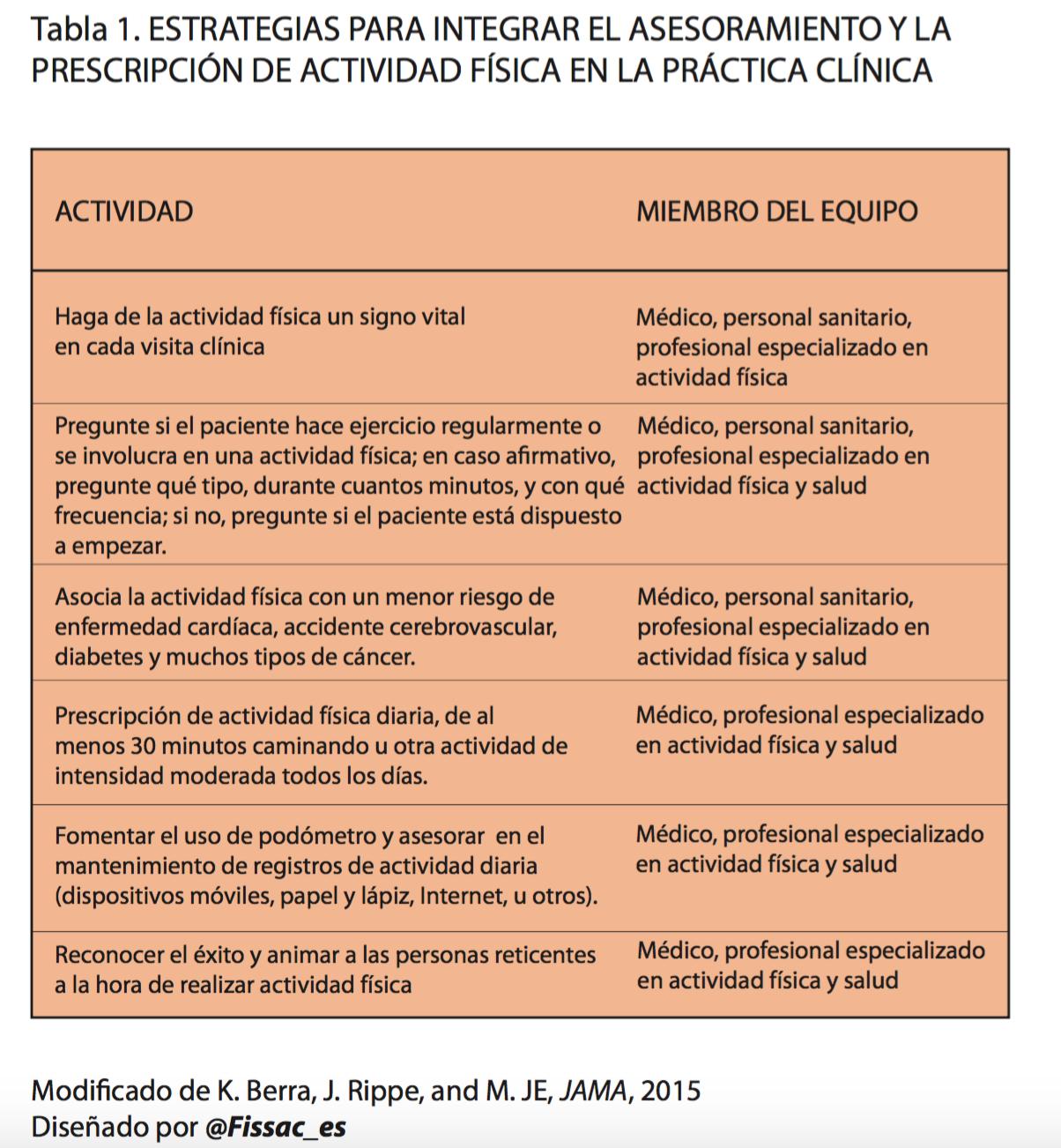 fissac _ prescripción de actividad física en la práctica clínica