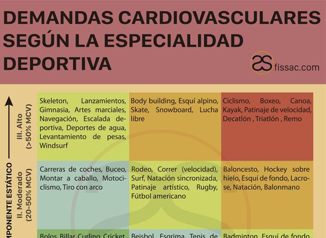 fissac _ demandas cardiovasculares